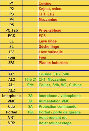 Liste des gaines électrique
